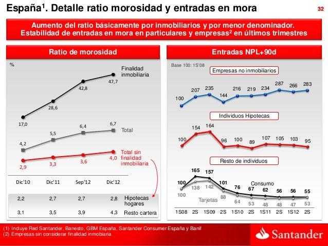 España1. Detalle ratio morosidad y entradas en mora                                                                       ...