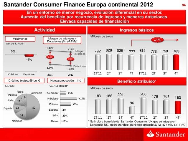 Santander Consumer Finance Europa continental 2012                                                                        ...