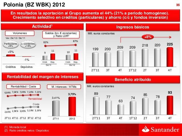 Polonia (BZ WBK) 2012                                                                                                     ...