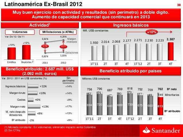 Latinoamérica Ex-Brasil 2012                                                                                              ...