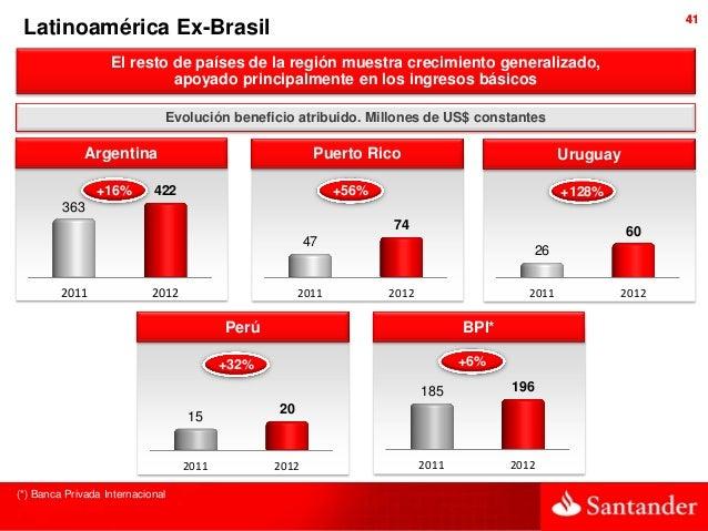 41 Latinoamérica Ex-Brasil                   El resto de países de la región muestra crecimiento generalizado,            ...