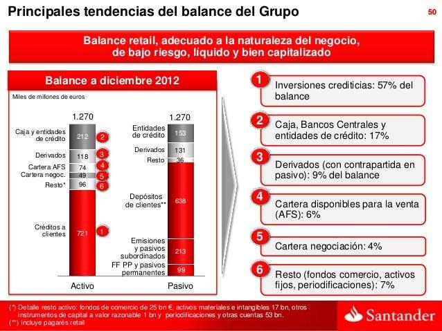 Principales tendencias del balance del Grupo                                                                              ...