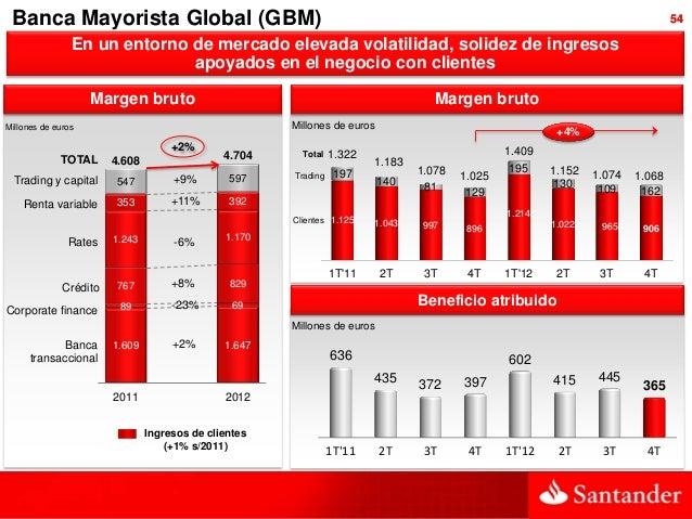 Actividad y resultados 2012