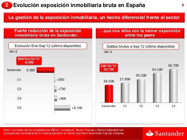2 Evolución exposición inmobiliaria bruta en España                                                                      9...
