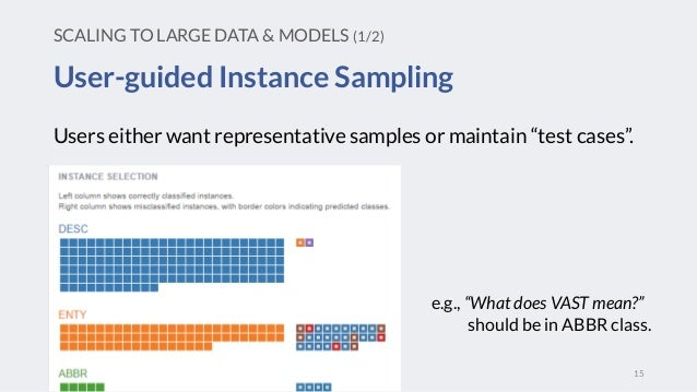 """User-guided Instance Sampling 15 SCALING TO LARGE DATA & MODELS (1/2) e.g., """"What does VAST mean?"""" should be in ABBR class..."""