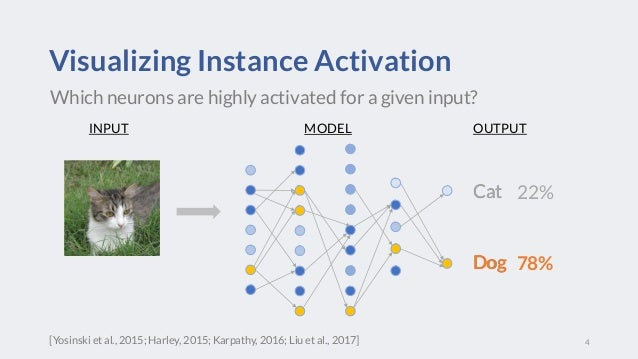 Cat Dog Visualizing Instance Activation 4 Which neurons are highly activated for a given input? INPUT OUTPUTMODEL Cat Dog ...