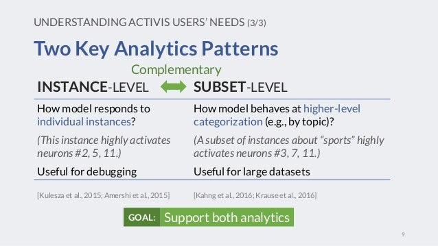 Two Key Analytics Patterns UNDERSTANDING ACTIVIS USERS' NEEDS (3/3) How model responds to individual instances? (This inst...