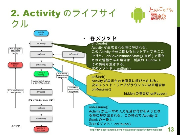 <ul><li>各メソッド </li></ul>2. Activity のライフサイクル onResume() Activity がユーザの入力を受け付けるようになる時に呼び出される。この時点で Activity は Stack の一番上。 次...
