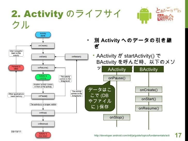 <ul><li>別 Activity へのデータの引き継ぎ </li></ul><ul><ul><li>AActivity が startActivity() で BActivity を呼んだ時、以下のメソッドの順で呼ばれる。 </li></u...
