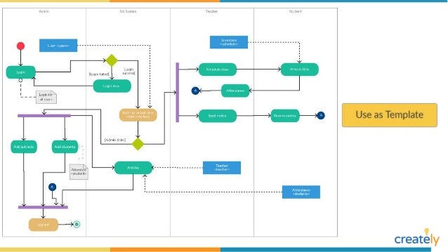 Activity Diagram Examples By Creately