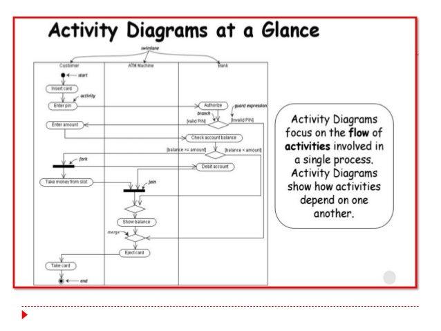 Activity Sequence Class And Swimlane
