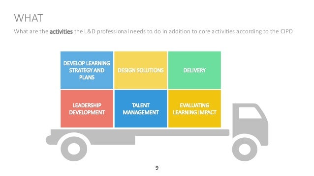 Key knowledge, skills and behaviours required by Learning and Develop…