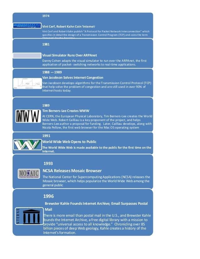 Activity 10 imeline history of internet