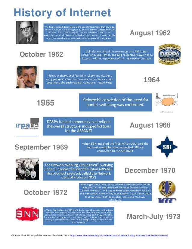 Activity 10 timeline history of internet