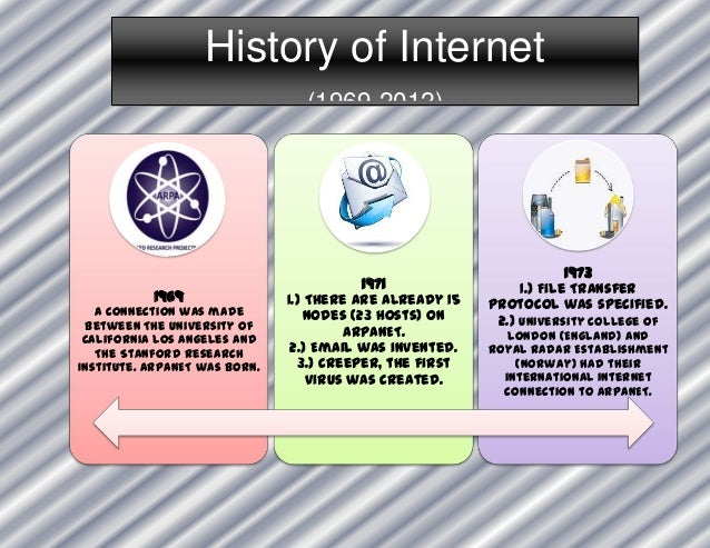 history of internet The internet hall of fame's living history timeline explores the history of the internet and highlights the inductees who have pioneered internet technology, contributed to ongoing development and innovation and helped expand the internet's reach across the globe.