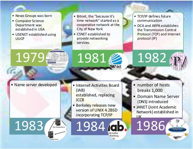 Activity 10 timeline of the history of the internet