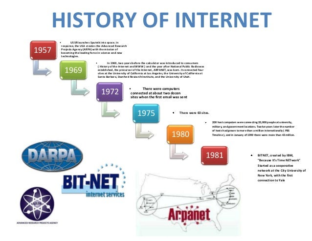 Timeline History of the Internet