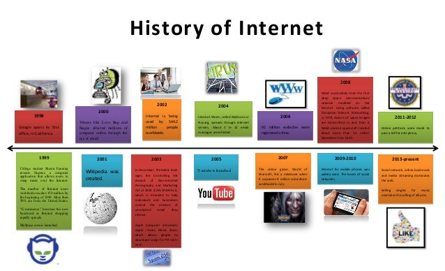Timeline of the History of Computer