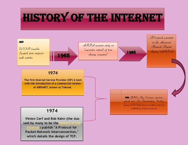 """HISTORY OF THE INTERNET 1957 USSR launches Sputnik, first artificial earth satellite.  1965  ARPA sponsors study on """"coope..."""