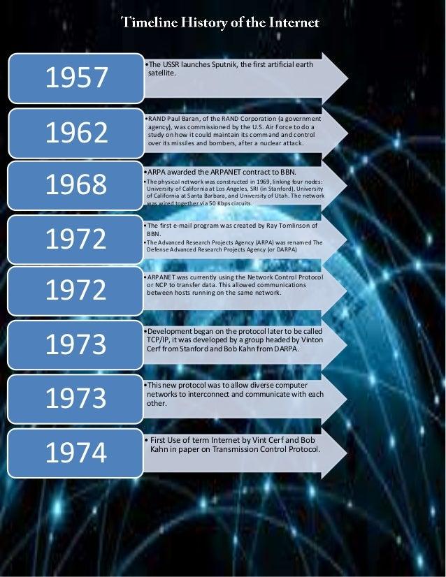 Activity 14 timeline history of internet
