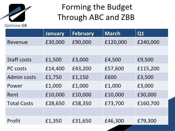 Activity Based Costing and Zero Based Budgeting - Optimise-GB