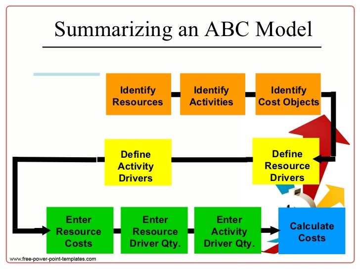 activity based costing definition and concept essay The subject of this paper is to analyze the advantages and disadvantages of  activity-based costing (abc) in relation to the classical cost accounting methods.