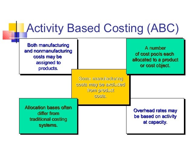 activity-based-costing-2-638.jpg?cb=1398750886