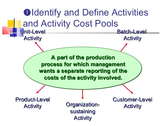 organization sustaining activity