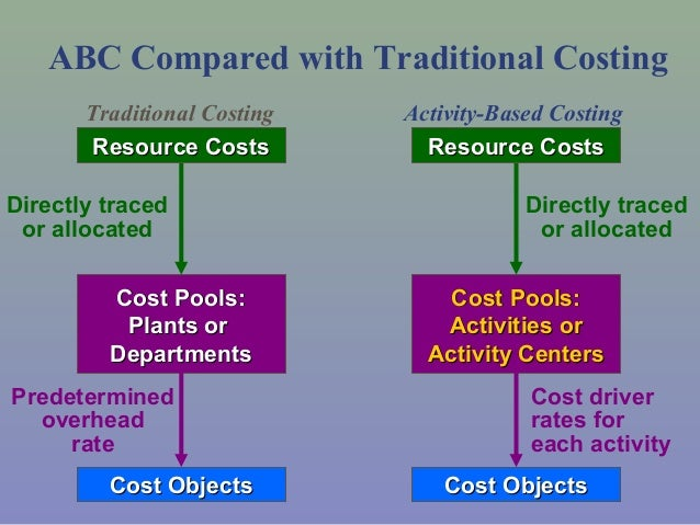 Traditional Costing and Activity-Based Costing System | Differences