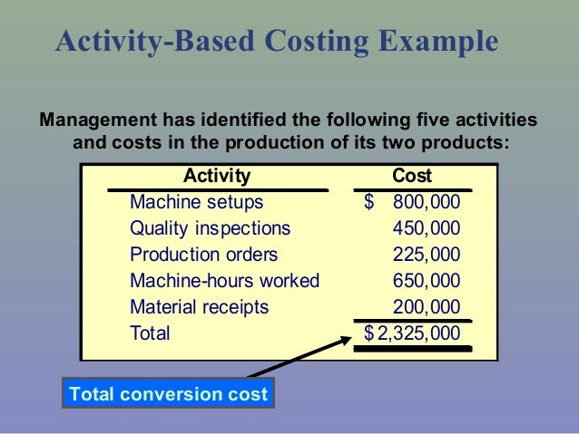 activity based costing draft Definition: activity based costing is a managerial accounting method that traces overhead costs to activities and then assigns them to objectsin other words, it's a way to allocate indirect, overhead costs to products or departments that generate these costs in the production process.
