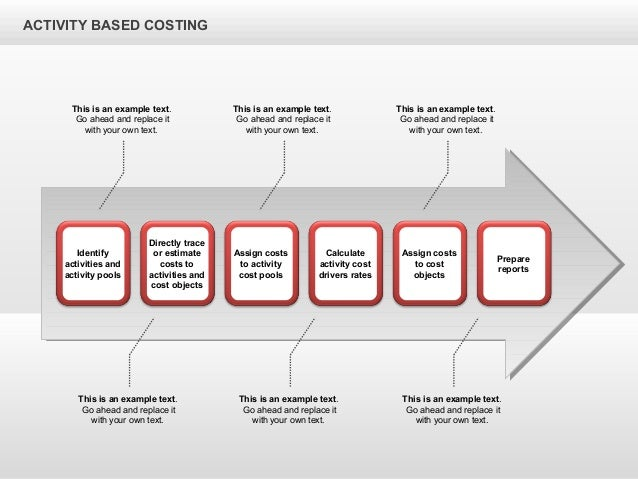 activity based costs implementation for a Activity-based costing (abc) systems don't have to be that complicated, particularly if you just want better allocation of your overhead costs rather than a system to look at the cost drivers or the activities that your overhead costs comprise abc can be pretty straightforward this is especially .