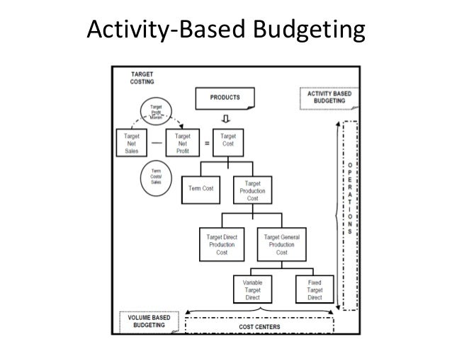 activity based management Definition: activity-based management is a cost accounting term where management uses past production activities and costs as a benchmark to adjust current activities as well as current company goals what does activity based management mean activity-based management goes hand-in-hand with [.