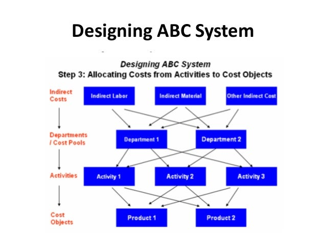abc system Activity based costing (abc)  the system must recognize that resources are consumed by processes or products in different proportions for each activity.