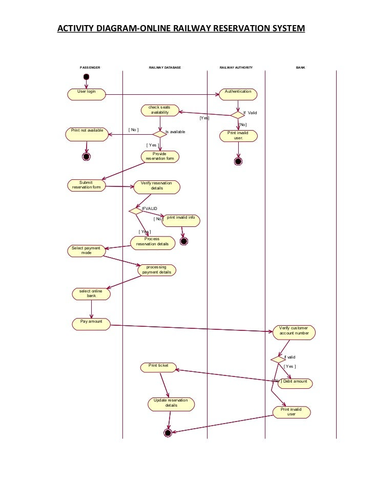 Activity Diagram Railway Reservation System