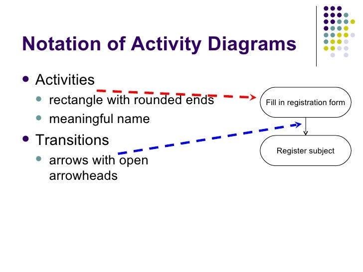 Activity diagrams particular state 7 notation of activity diagrams ccuart Gallery