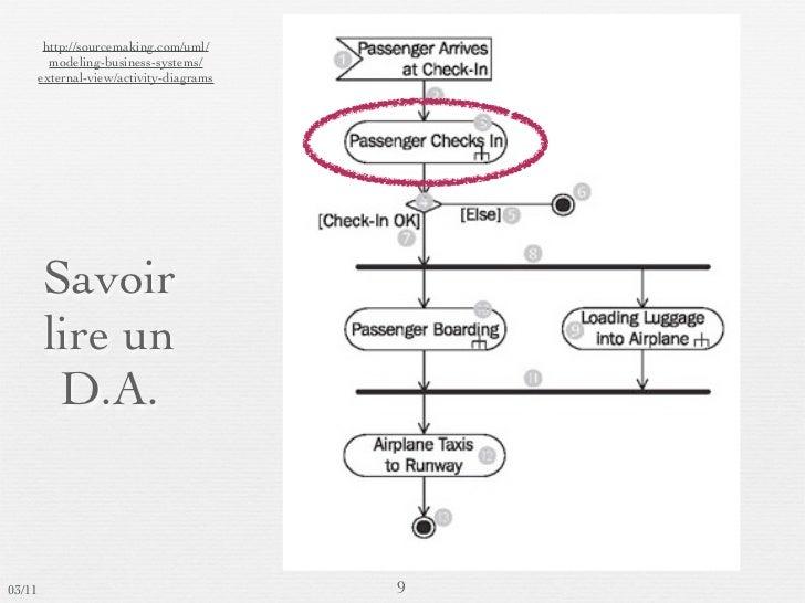 Diagramme d'activité en UML