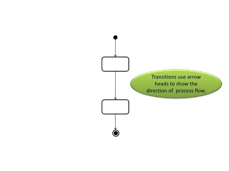 Activity diagram tutorial buttheyeffectively mean thesamething ccuart Gallery
