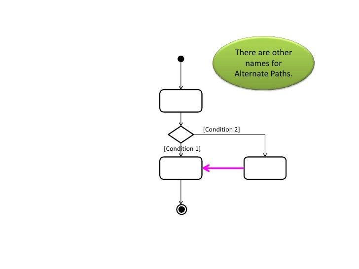 Activity Diagram Tutorial