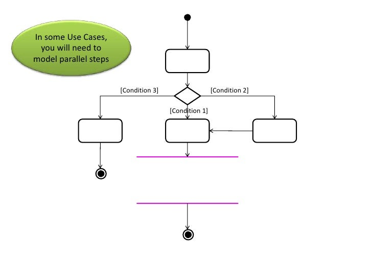Activity diagram tutorial letsreviewtheshapesbr 54 ccuart Image collections