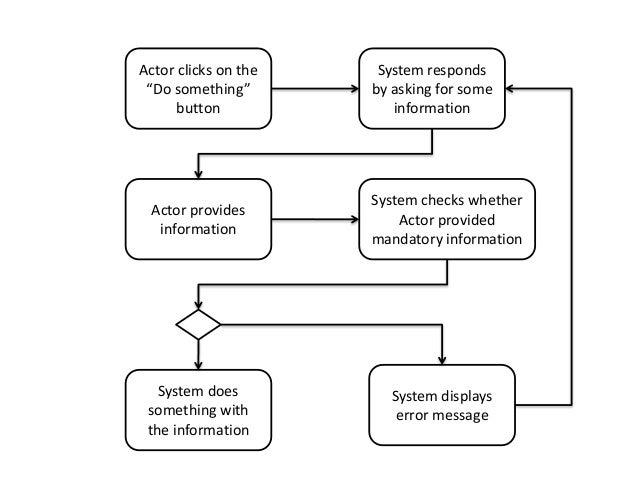 Activity diagram tutorial part 2 25 ccuart Image collections
