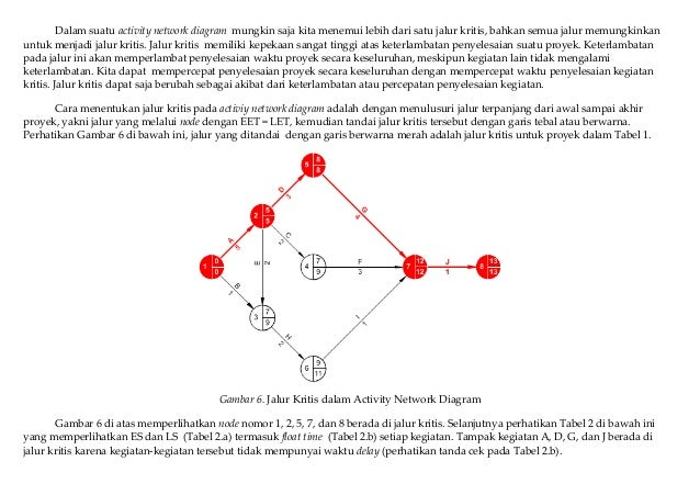 Activity network diagram bagian kedua prosedur penjadwalan proyek 12 2362015 activity network diagram ccuart Image collections