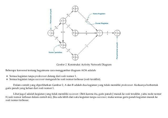 Activity network diagram bagian kedua prosedur penjadwalan proyek 4 ccuart Choice Image