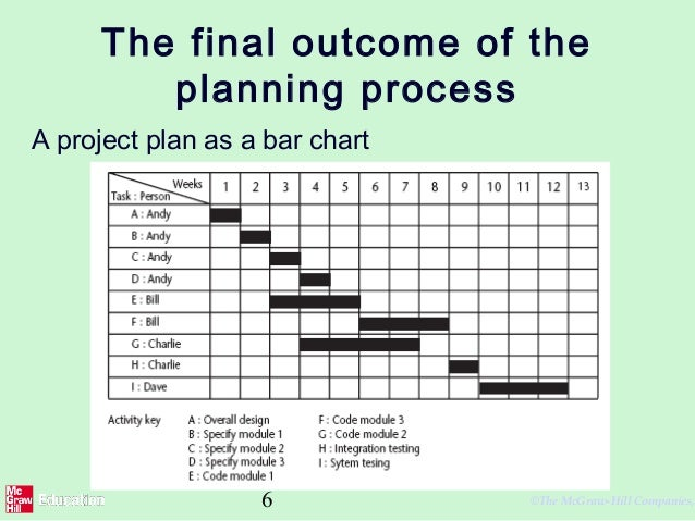 plan of activity Learn how to use an action plan, a simple approach to planning, to help you complete small projects effectively, without missing key steps.