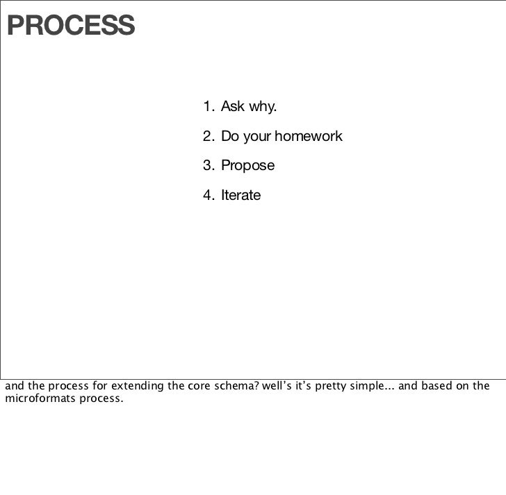 PROCESS                                       1. Ask why.                                       2. Do your homework       ...