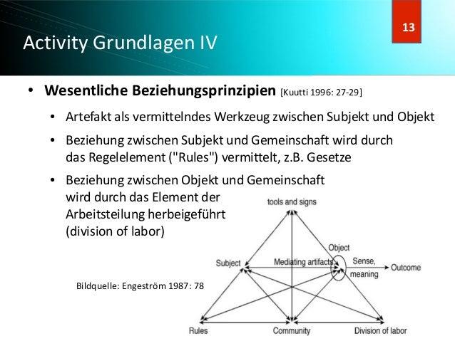 14 14 Activity Grundlagen IV ● Wesentliche Beziehungsprinzipien [Kuutti 1996: 27-29] ● Artefakt als vermittelndes Werkzeug...