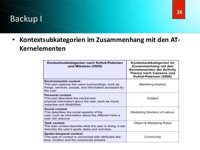27 27 Backup I ● Kontextsubkategorien im Zusammenhang mit den AT- Kernelementen 26