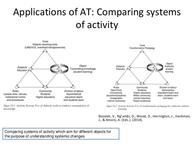 activity theory Foreword: why activity theory this chapter is about a theory that was developed decades ago some of the basic ideas of the theory were formulated before the word.