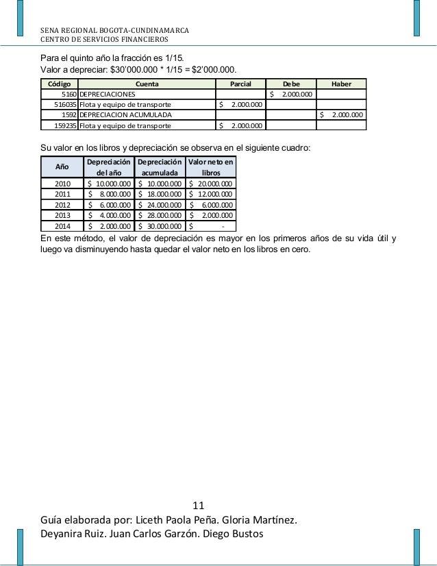 Activos fijos depreciacion - Cuanto se paga de plusvalia ...