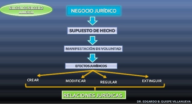 CREARCREAR MODIFICARMODIFICAR REGULARREGULAR EXTINGUIREXTINGUIR RELACIONES JURÍDICASRELACIONES JURÍDICAS DR. EDGARDO B. QU...
