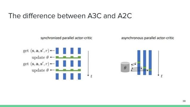 Actor critic algorithm